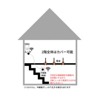 無線LAN ルータ 一条工務店 システム構成 難しい