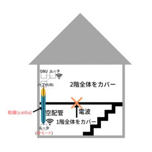 無線LAN ルータ 一条工務店 システム構成